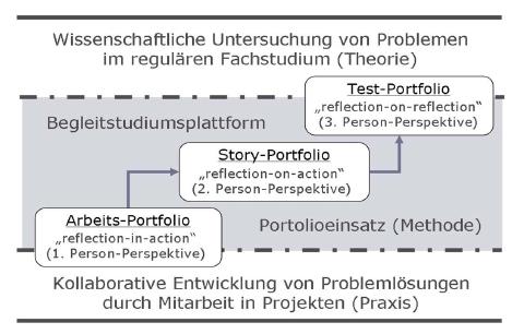 E-Portfolios im Begleitstudium